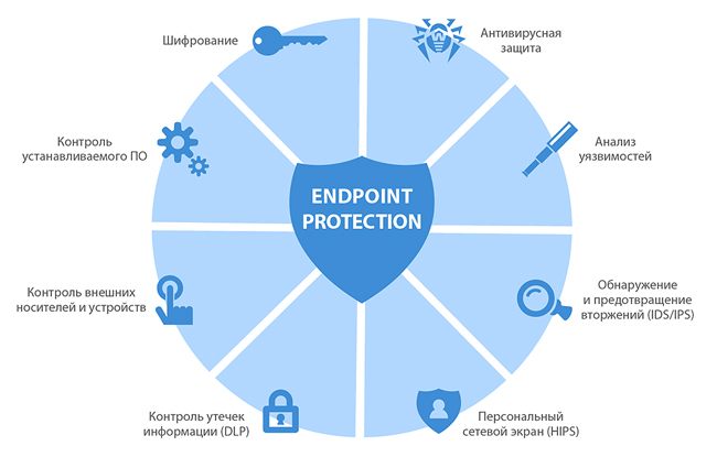 Комплексные решения EndPoint Protection (Complex EndPoint Protection)