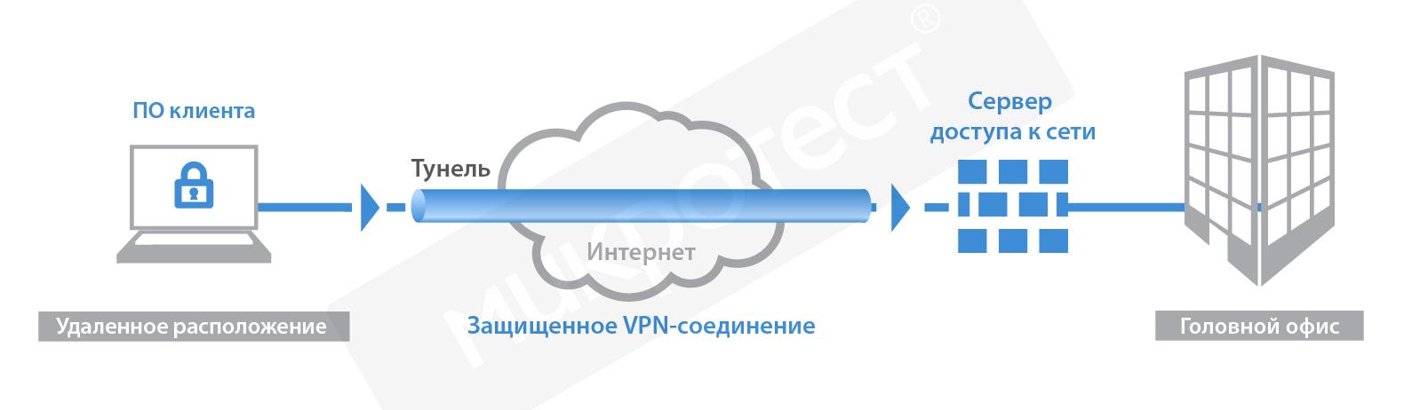 Hotspot shield vpn proxy chrome